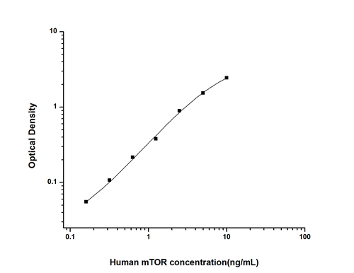 Human (Mammalian Target of Rapamycin ELIS Kit