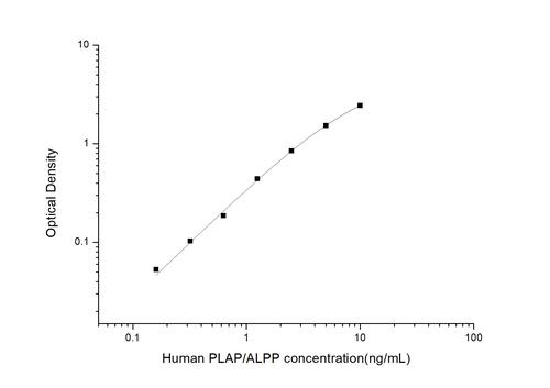 Human Placental Alkaline Phosphatase ELISA Kit