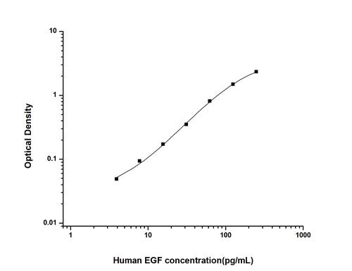 Human Epidermal Growth Factor ELISA Kit