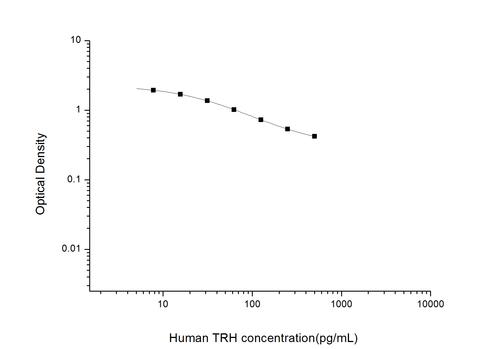 Human Thyrotropin Releasing Hormone ELISA Kit