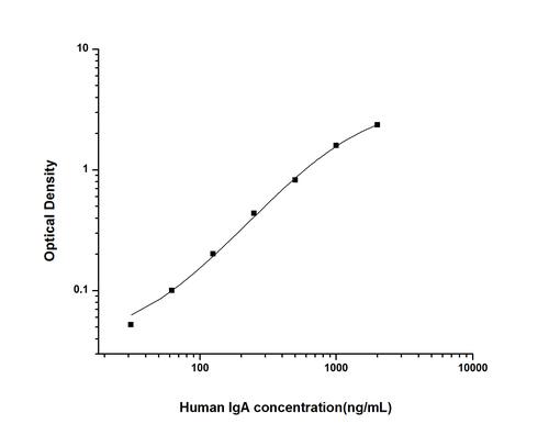 Human Immunoglobulin A ELISA Kit