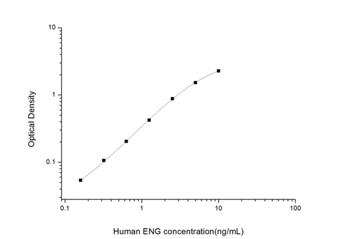 Human Endoglin ELISA Kit