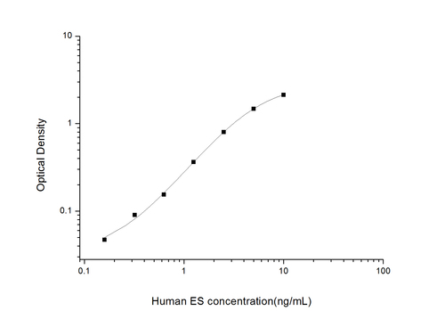 Human Endostatin ELISA Kit