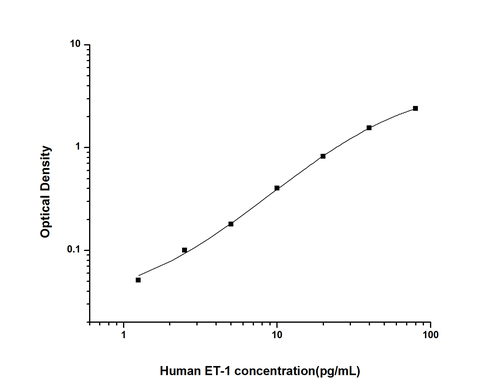 Human Endothelin 1 ELISA Kit