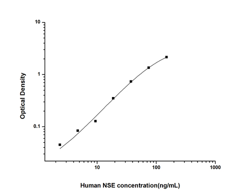 Human Neuron Specific Enolase ELISA Kit
