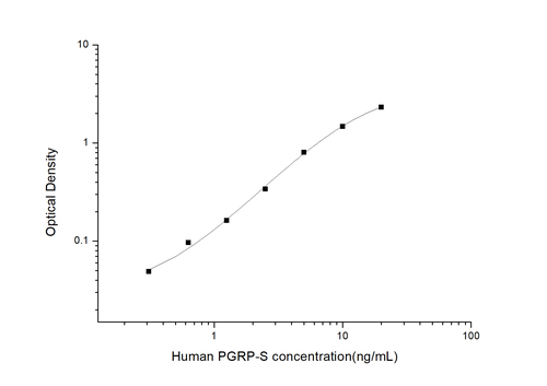 Human Peptidoglycan Recognition Protein-S ELISA Kit