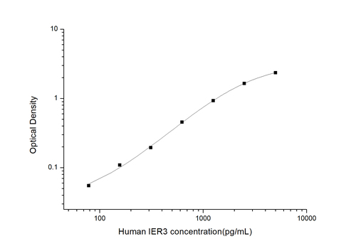 Human Immediate Early Response 3 ELISA Kit