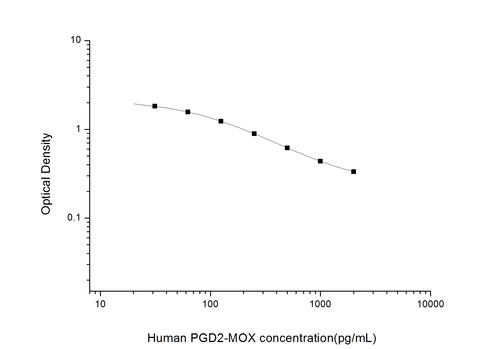 Human Prostaglandin D2-Methoxime ELISA Kit