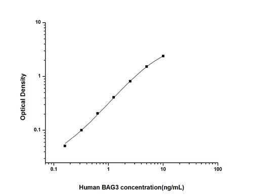 Human Bcl2 Associated Athanogene 3 ELISA Kit