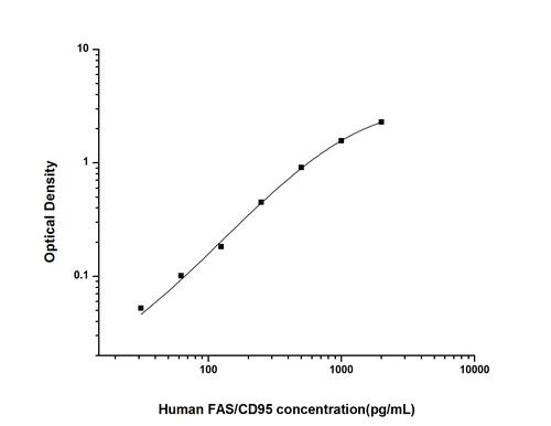 Human Factor Related Apoptosis ELISA Kit