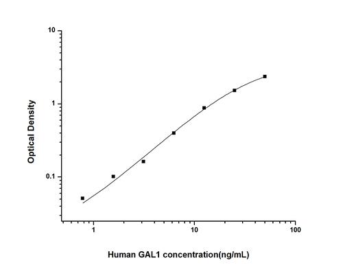 Human Galectin 1 ELISA Kit