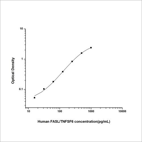 Human Factor Related Apoptosis Ligand ELISA Kit