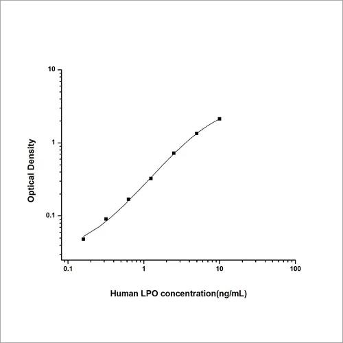 Human Lactoperoxidase ELISA Kit