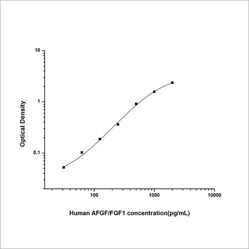 Human Acidic Fibroblast Growth Factor 1 ELISA Kit