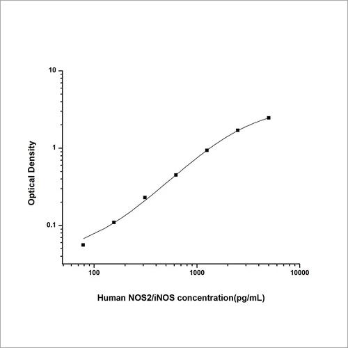 Human Nitric Oxide Synthase 2, Inducible ELISA Kit