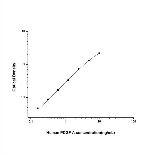 Human Platelet Derived Growth Factor Subunit A ELISA Kit