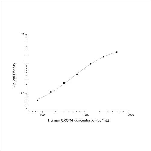 Human Chemokine C-X-C-Motif Receptor 4 ELISA Kit