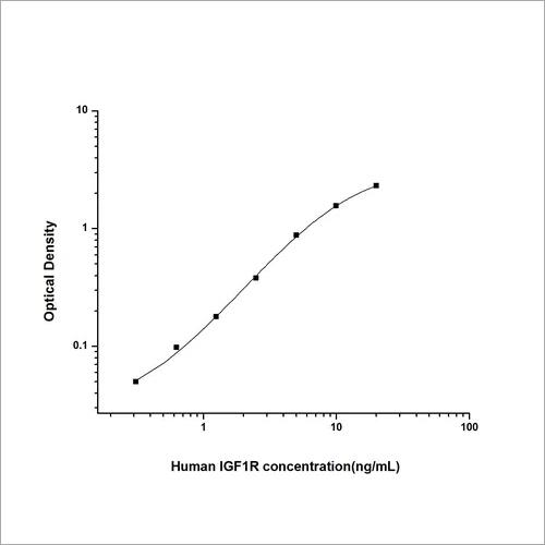 Human Insulin Like Growth Factor 1 Receptor ELISA Kit