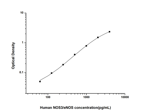 Human Nitric Oxide Synthase 3, Endothelial ELISA Kit
