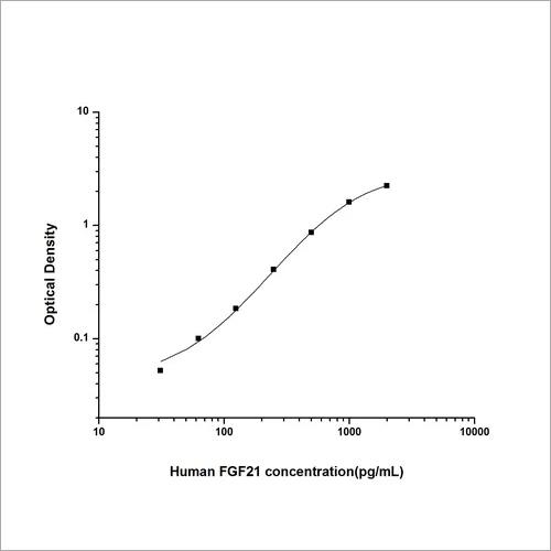 Human Fibroblast Growth Factor 21 ELISA Kit
