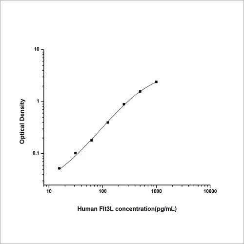 Human FMS-like Tyrosine Kinase 3 Ligand ELISA Kit