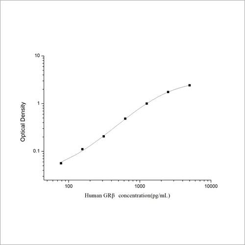 Human Glucocorticoid Receptor Beta ELISA Kit