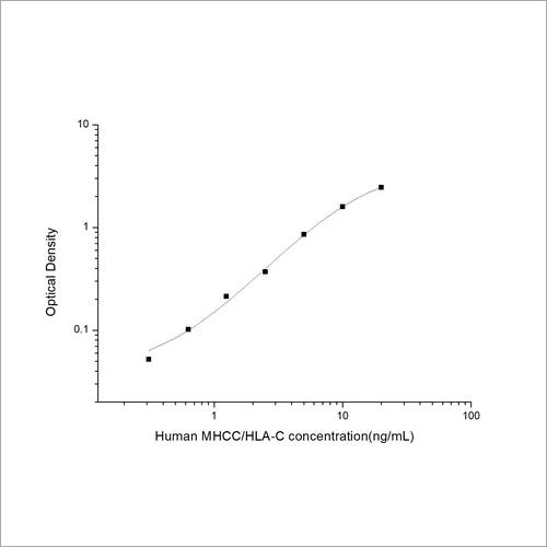 Human Major Histocompatibility Complex Class I C ELISA Kit