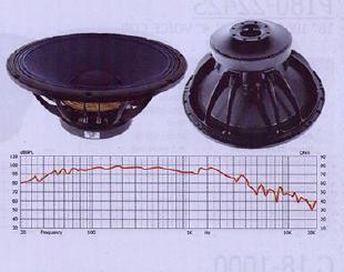 TB-100 & 200 Voice Coils