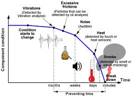 Vibration & Oil Analysis