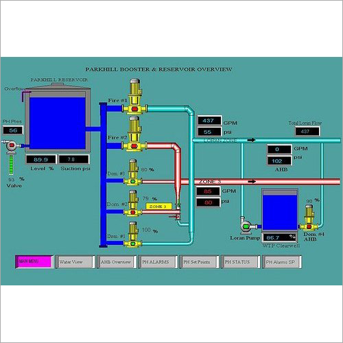 SCADA System
