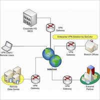 VPN Network Solution Service