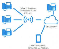 IP-PBX And VoIP PBX System