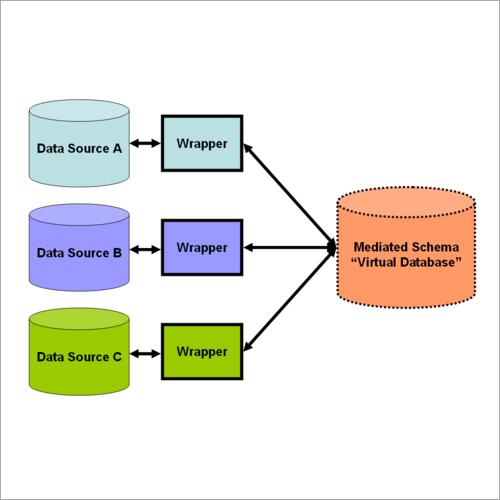 Database Integration Software