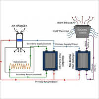 Residential Free Cooling System