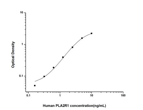 Human Phospholipase A2 Receptor 1 ELISA Kit