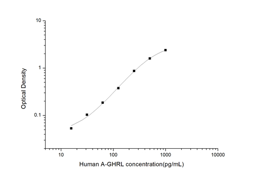 Human Acylated Ghrelin ELISA Kit