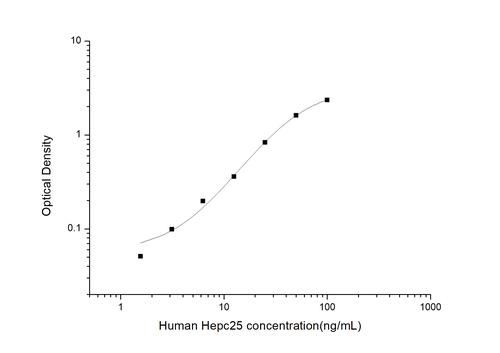 Human Hepcidin 25 ELISA Kit