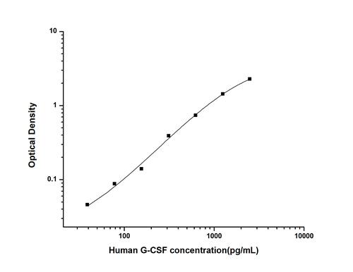 Human Granulocyte Colony-stimulating Factor ELISA Kit