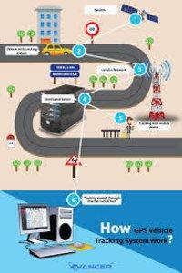 GPS Software