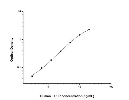 Human Lymphotoxin Beta Receptor ELISA Kit