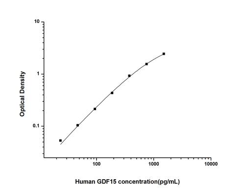 Human Growth Differentiation Factor 15 ELISA Kit