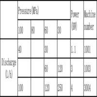 Laboratory High Pressure Homogenizer