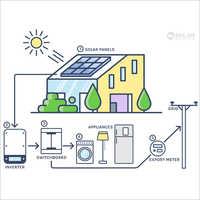 Solar On-Grid System