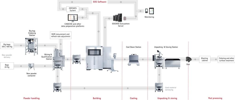 EOS P 770 3D Printing Machine