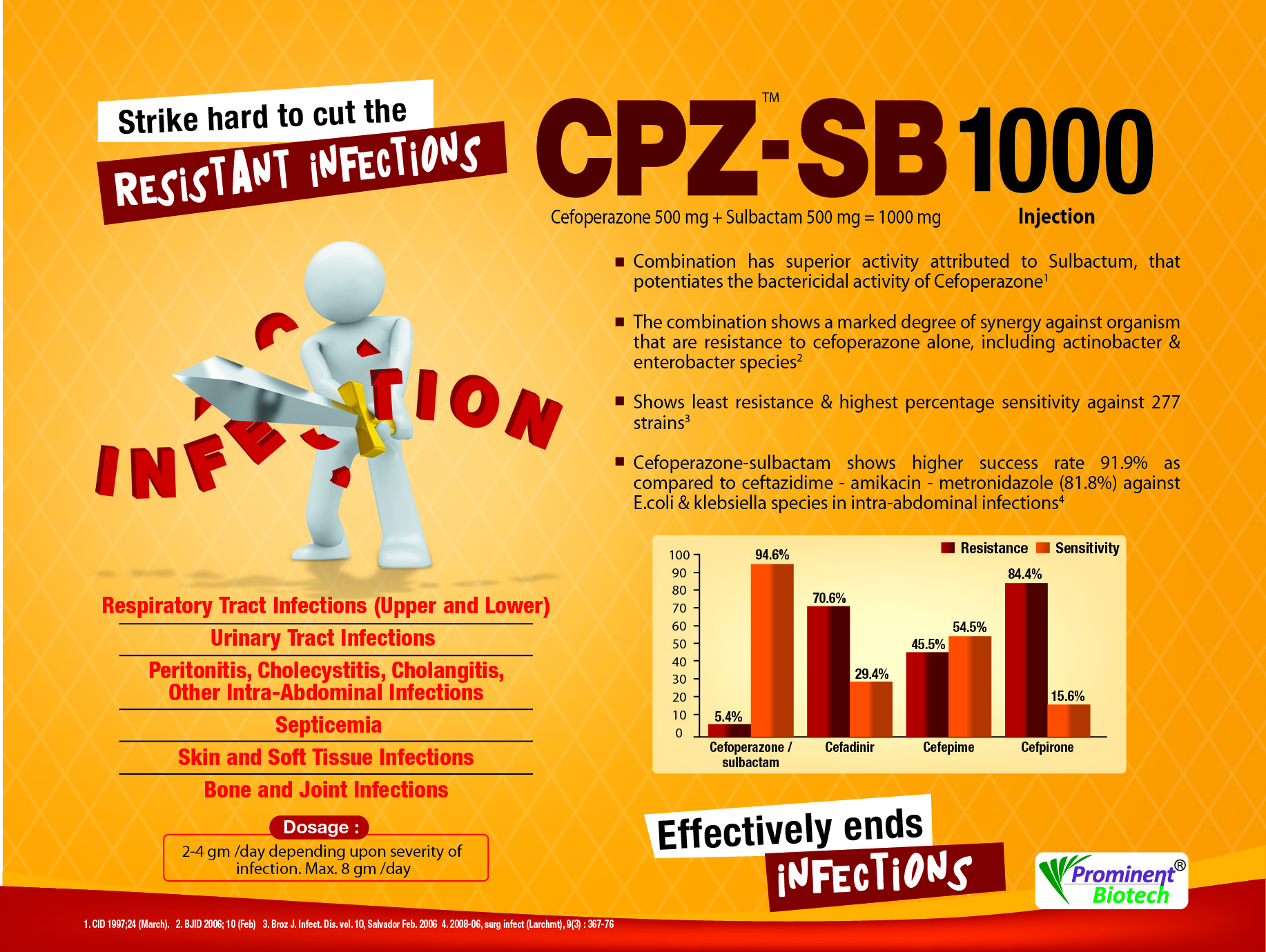 Cefoperazone 500 Mg & Sulbactam 500 Mg Eqvt 1 Gm Injection