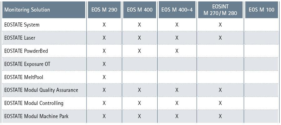 EOS M 400 3D Printing Machine