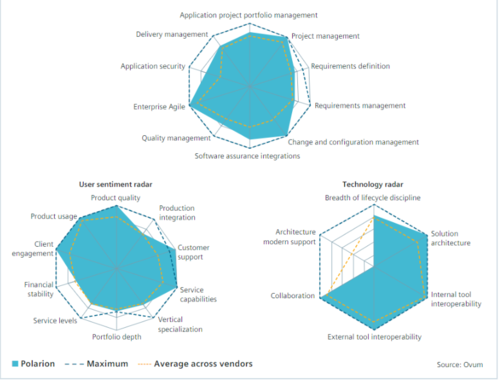 Siemens Polarian- Application Lifecycle Management