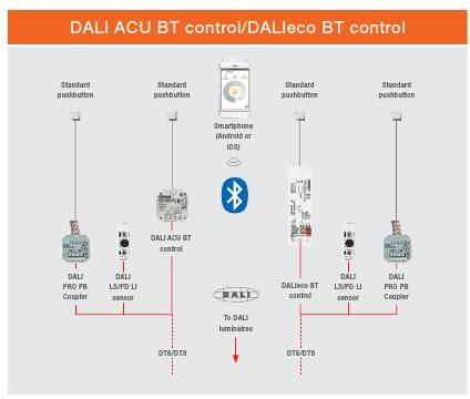 DALI ACU BT and DALIeco BT
