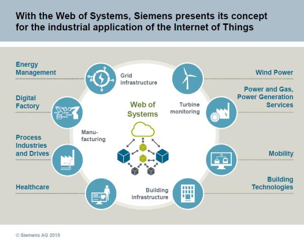 Siemens Mindsphere Open IoT Operating System