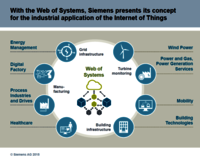 Siemens Mindsphere Open IoT Operating System
